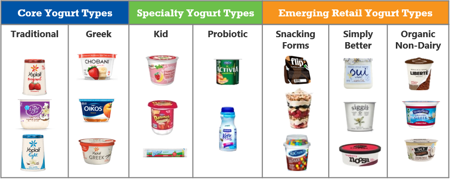 gmi-best-practice-yogurt